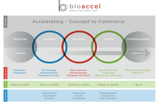 Accelerating - Concept to Commerce